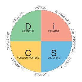 Everything DiSC - Ignite Coaching & Consulting